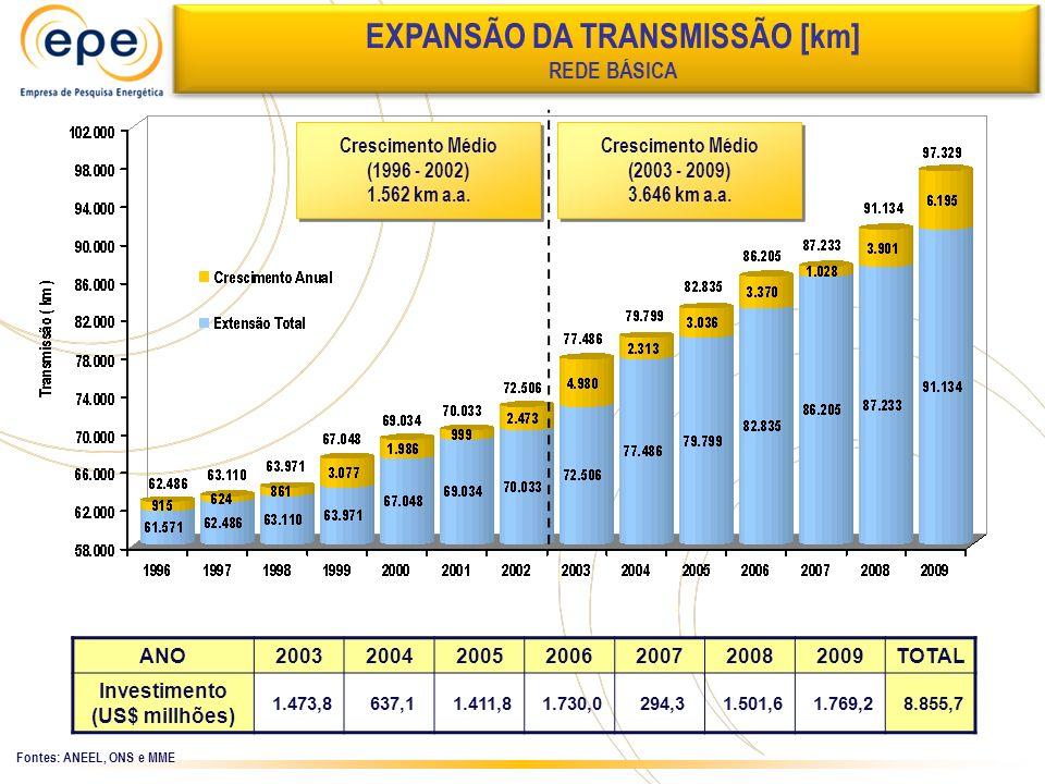 EXPANSÃO DA TRANSMISSÃO [km] Investimento (US$ millhões)